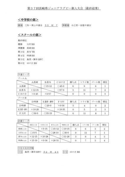 第37回長崎県ジュニアラグビー新人大会最終結果のサムネイル