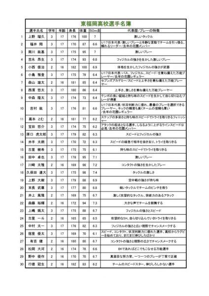 コピー東福岡高校メンバー表のサムネイル