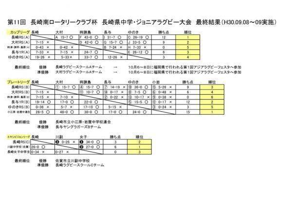 平成30年 第11回長崎南ロータリークラブ杯大会要項最終結果のサムネイル