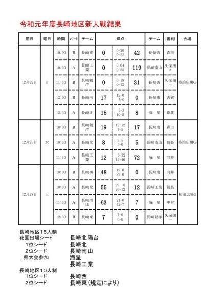 地区予選結果(R1) (1)のサムネイル