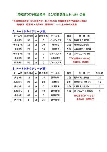 第9回TDC予選会結果 (1)のサムネイル