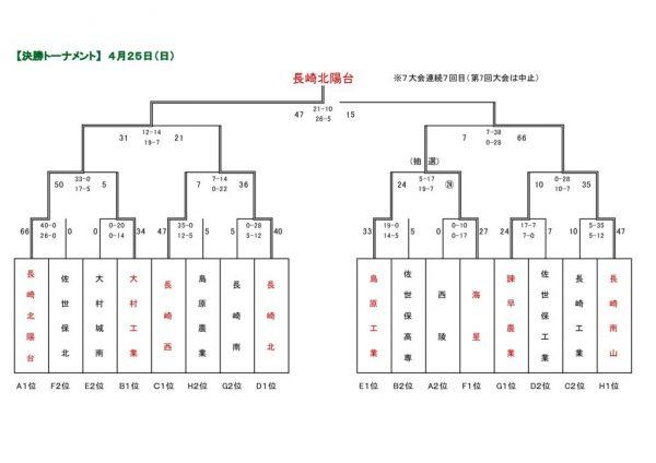 R3 7人制記録2(0425) (2).xls [互換モード]のサムネイル