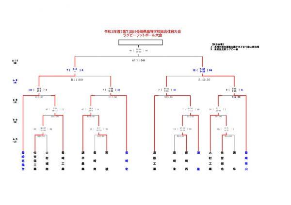 R3高総体結果(0606)準決勝戦のサムネイル